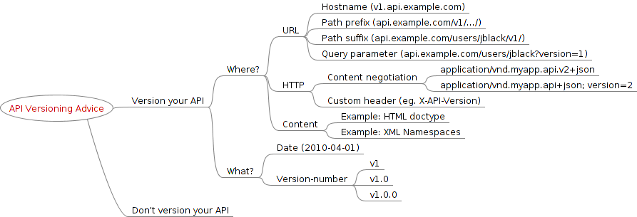 A hierarchy displaying a variety of common API version approaches, including providing a version in a URL, using content-negotiation, or providing a version inside a content type.